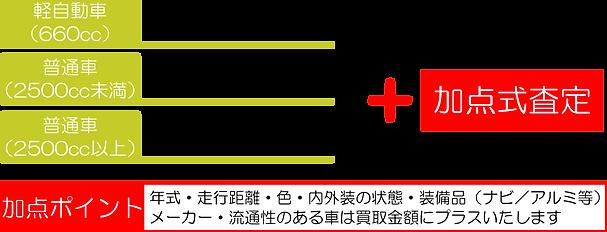 green.tの廃車買取価格表