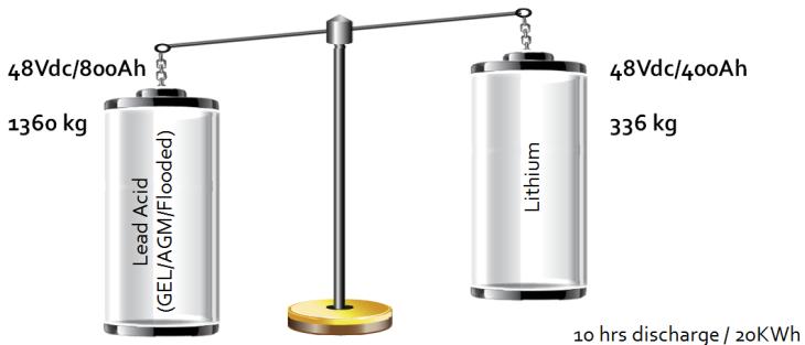 litiové batérie, batérie pre domácnosť