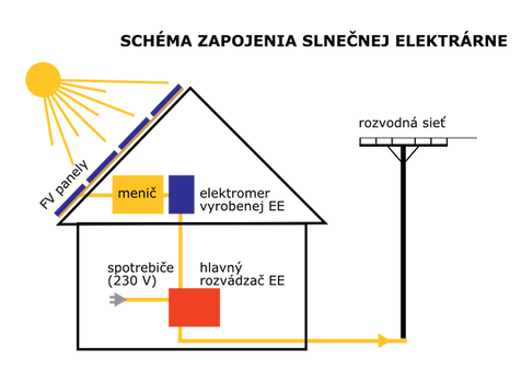 Z čoho sa skladá fotovoltaická elektráreň