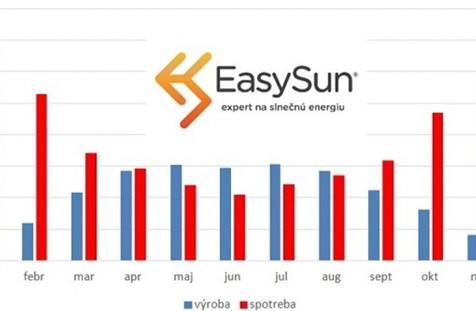 Fotovoltaika: výkon fotovoltaickej elektrárne pre rodinný dom