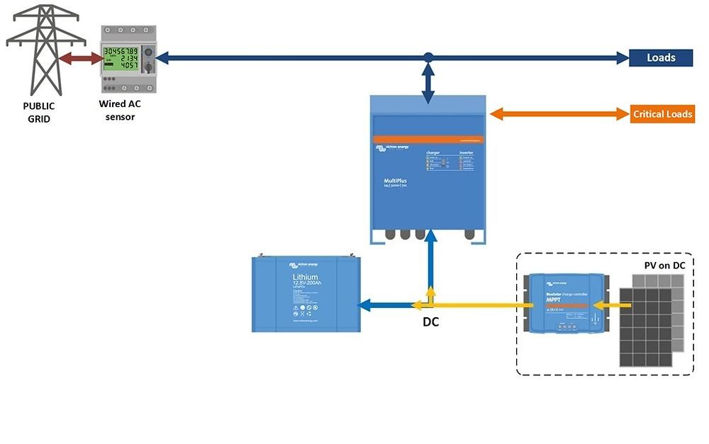 fotovoltaika hybridná, paralelne seriové zapojenie