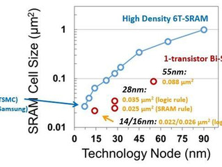 1-Transistor SRAM Cell Scales to FinFET Technology Node