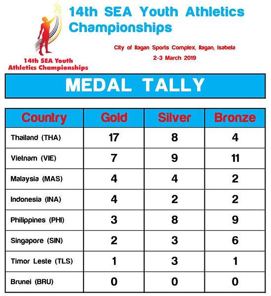 SEAY Medal Tally.JPG