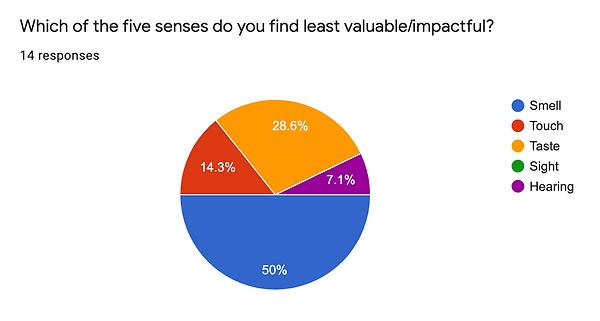 survey - no value.png