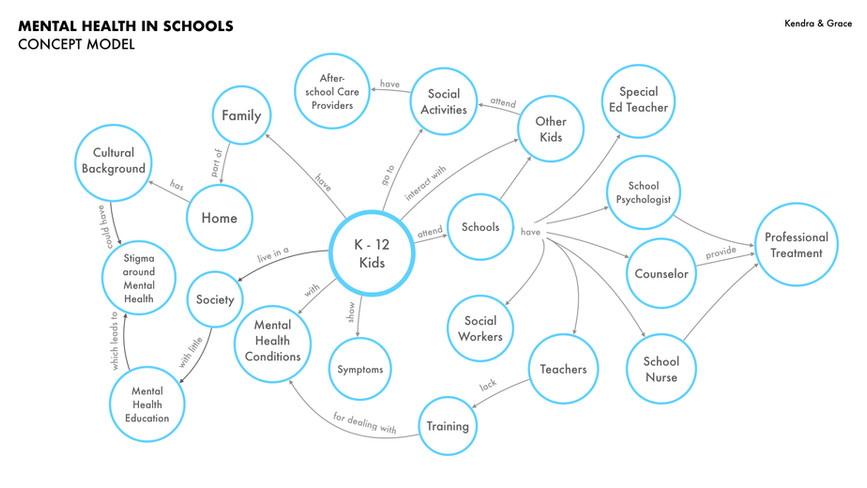 Concept Model - Ecosystem