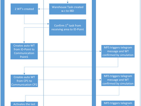 Material Flow System (Part 2 of 3) - Inbound Process Flow