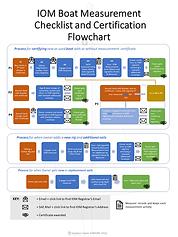 Measurement flowchart v 11.png