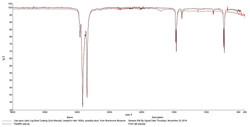ATR-FTIR Spectra of Paraffin Wax