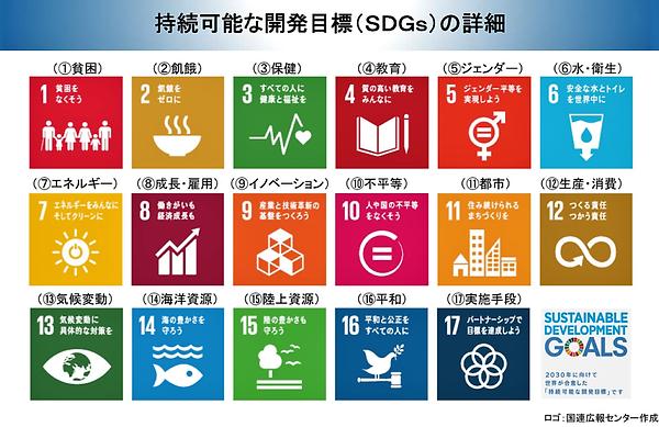 SDGs公式図