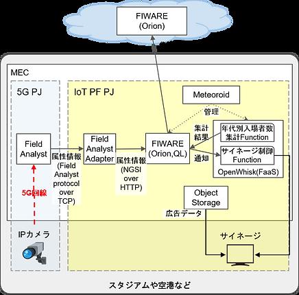 IoT×5Gユースケース.png
