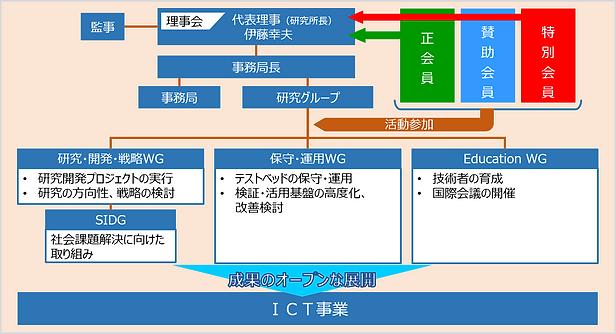 組織運営図.png