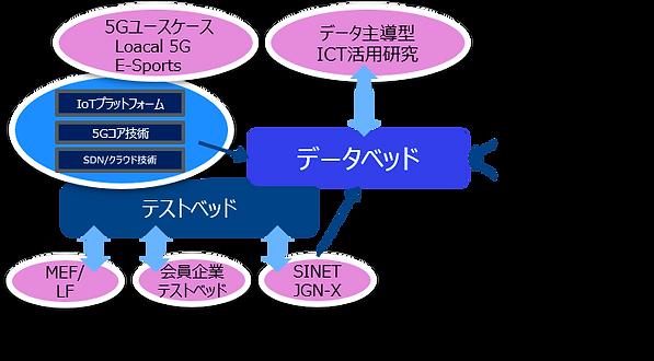 ICT基盤技術研究イメージ