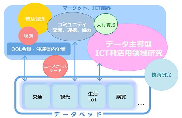 データ利活用研究イメージ