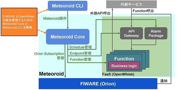 Meteoroid アーキテクチャ図