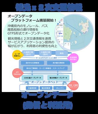 取組み(観光×2次交通情報).png