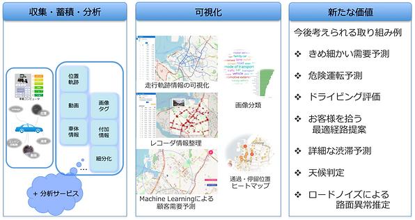 沖縄県内のタクシー走行データ.png