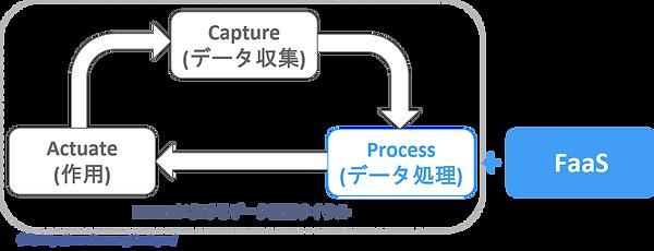 FIWAREデータ利活用課題.png