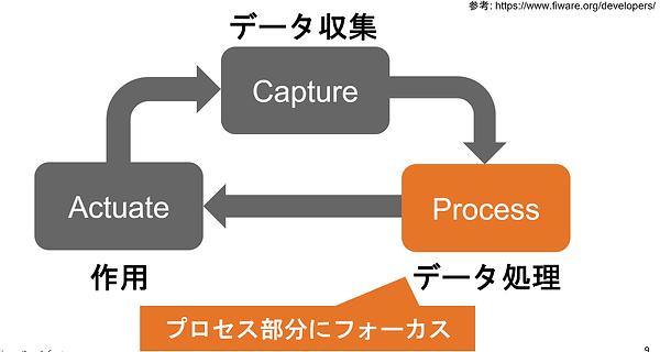 FIWARE におけるデータ活用サイクル図.png