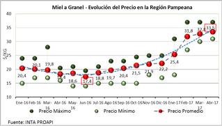 Informe económico: precio de la miel al productor en Argentina - Abril 2017