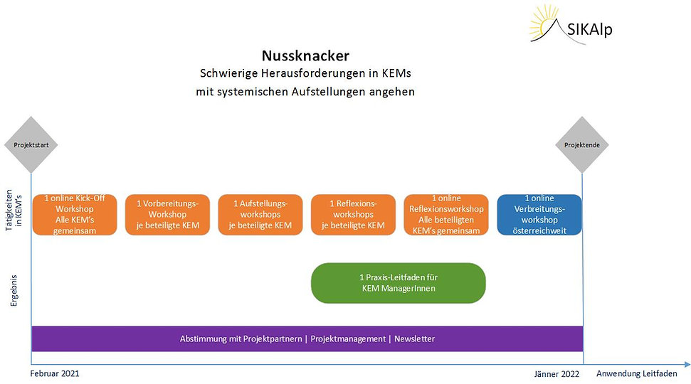 Beschleunigung der Umsetzung Energie u K