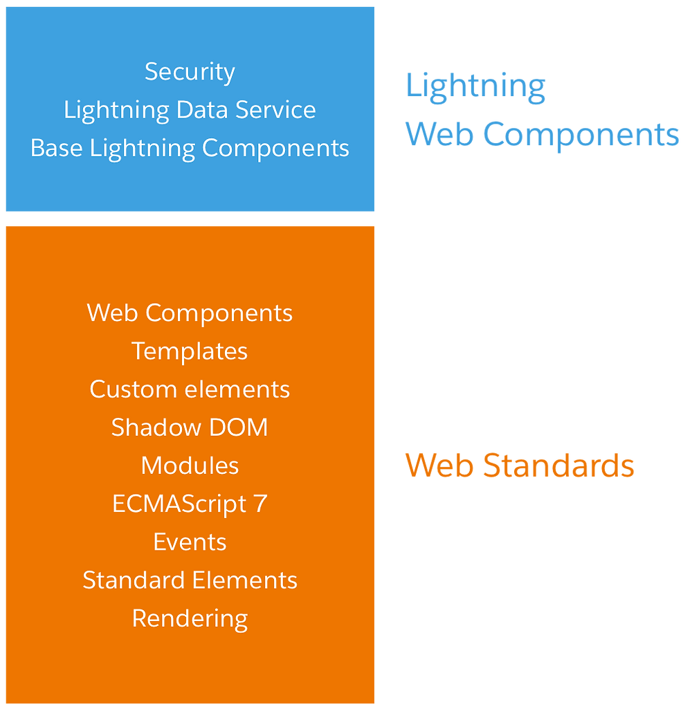 A diagram showing how Lightning Web Components and Web Standards fit together