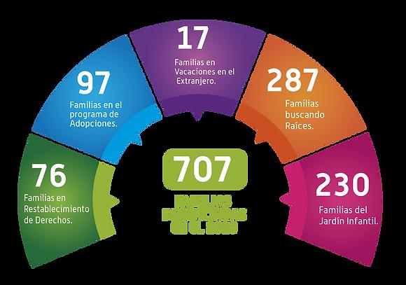 cifras familias fana 2019.png