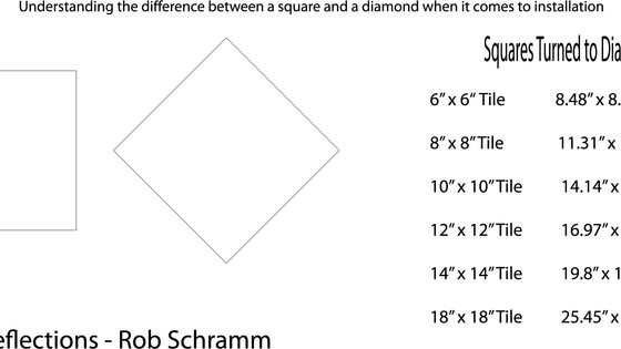 Understand the size difference between a Square and a Diamond
