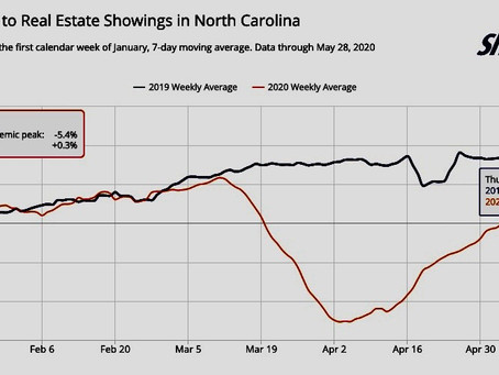 Weekly mortgage applications point to a remarkable recovery in home buying