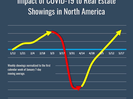 Impact of COVID-19 to Real Estate Showings in North Carolina