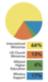 Great Commission Fund Dollar Distribution Pie Chart