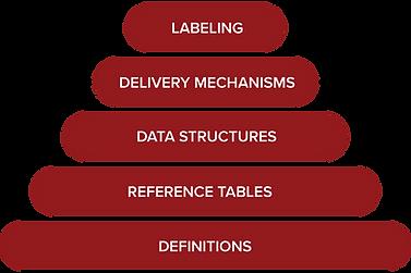 labeling-pyramid.png