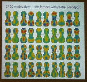 Violin acoustics research slide by Colin Gough