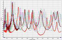Impedance graph