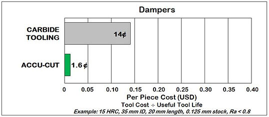 Dampers Cost Comparison.JPG