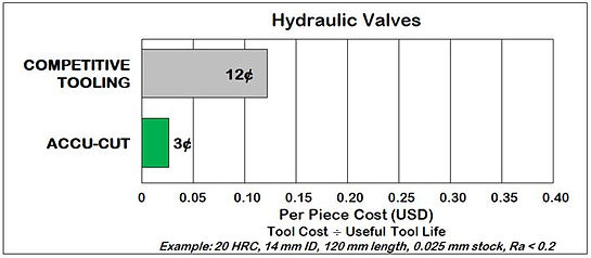 Hydraulic Valve Housing Cost Comparison.