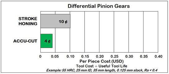 Differential Pinion Gears Cost Compariso