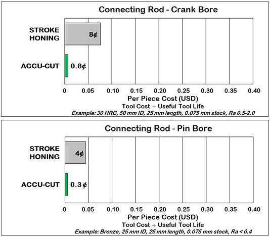 Conrod Cost Comparison.JPG