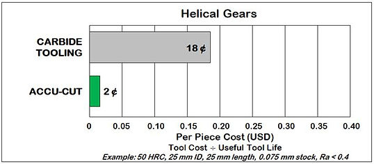 Helical Gears Cost Comparison.JPG