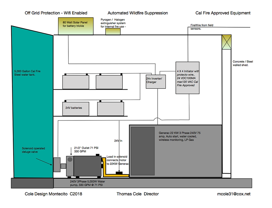 Schematic of Wildfire Protection System by CSS