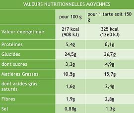 tarte_courgettes_citronnée_graines_pavot