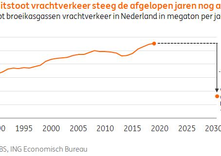 Brandstofefficiëntie onmisbaar voor CO2-reductie in het wegtransport
