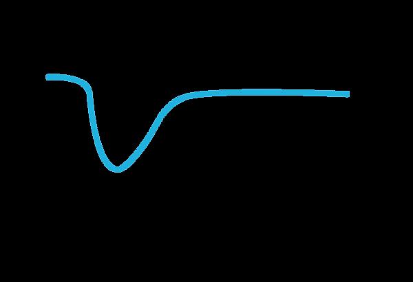 grafiek effect coaching-03.png