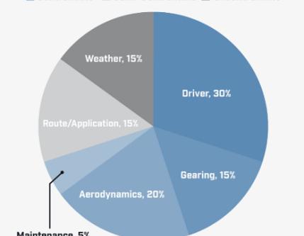Het effect van de bestuurder op duurzaamheid