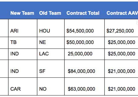 Return On Investment? DeAndre Hopkins Is the Most Valuable Offseason Acquisition
