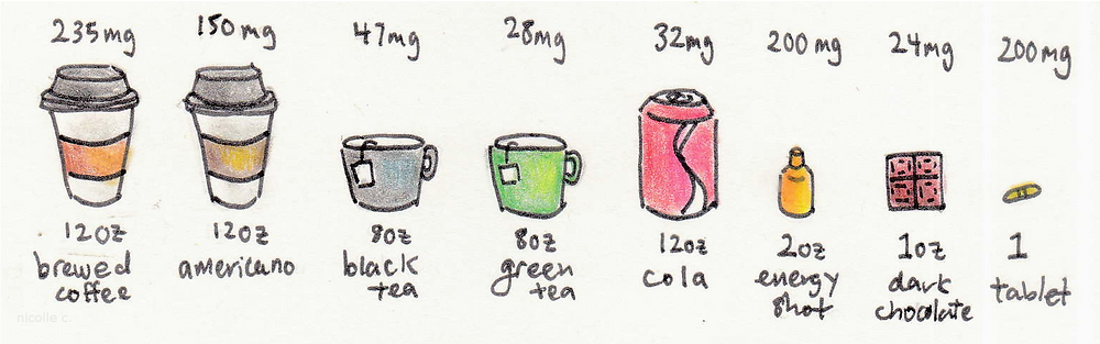 caffeine content, caffeine, coffee,