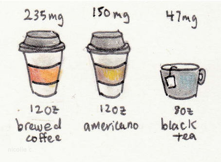 Lifestyle | Caffeine & Health