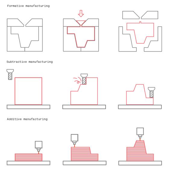 Choosing Between 3D Printing & CNC Machining