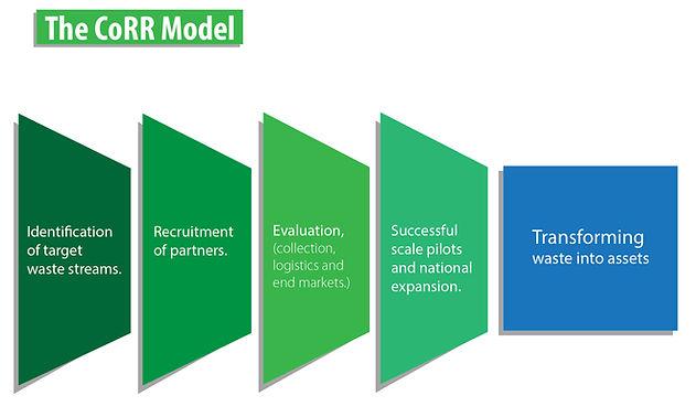 CoRR_model_web (4).jpg
