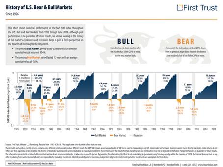 Bull & Bear History