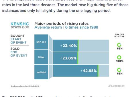 Rate Hike Worries?